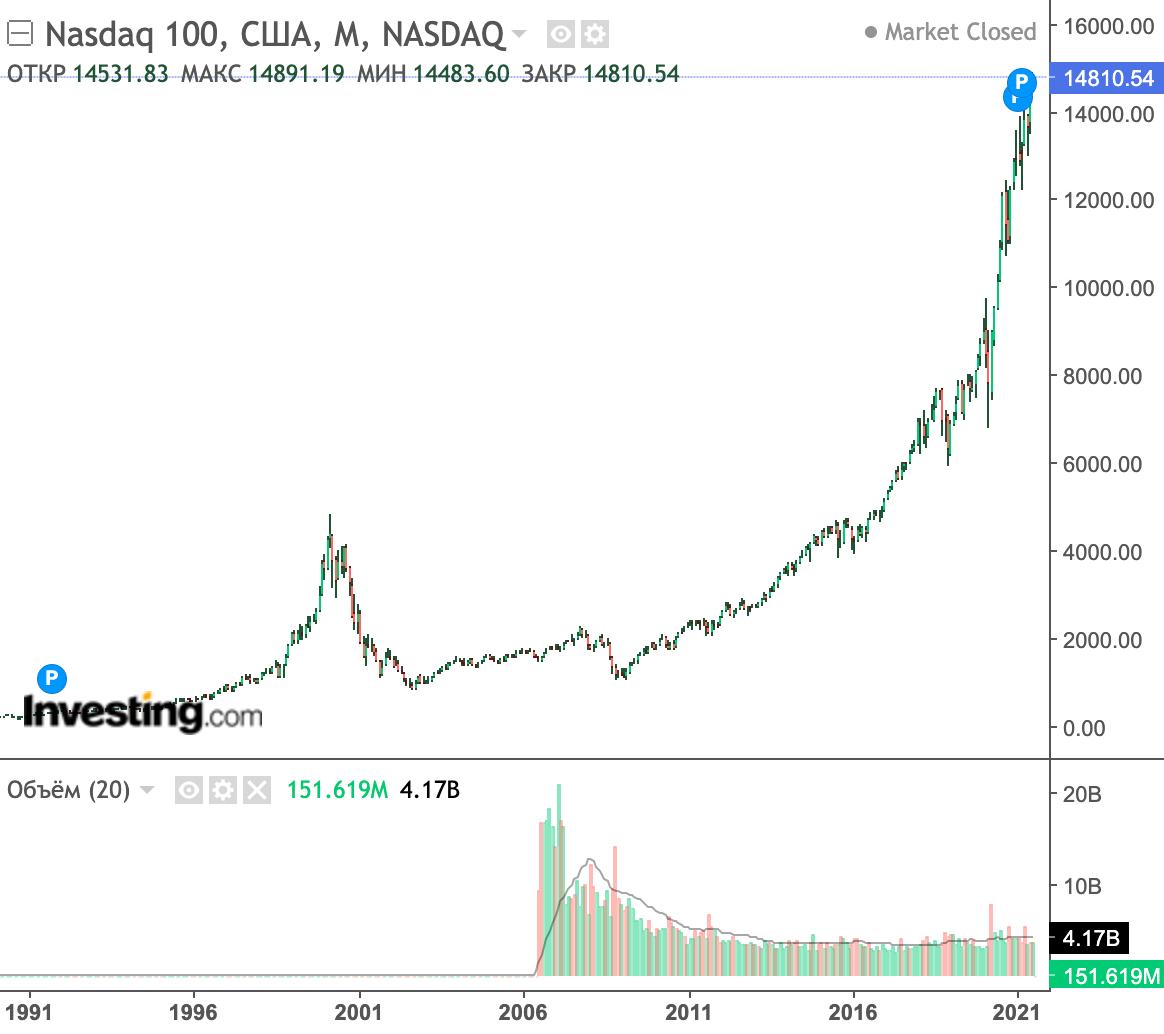 Восстановление цен акций технологических компаний после краха пузыря доткомов заняло более 10 лет. В 2021году индекс Nasdaq-100 находится на историческом максимуме — он в несколько раз выше, чем во время пузыря доткомов. Источник: Investing.com