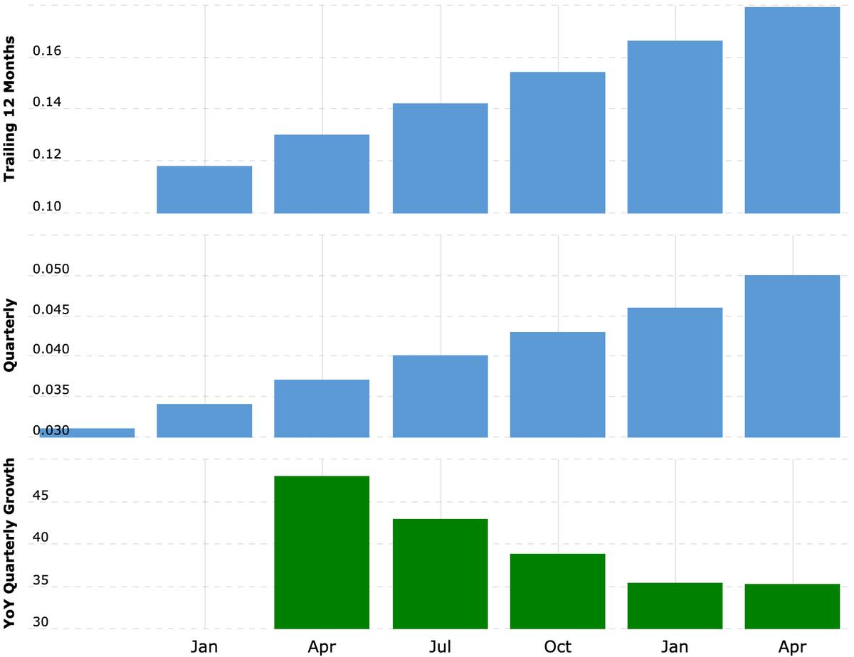 Выручка компании за последние 12 месяцев и поквартально в миллиардах долларов, рост выручки за квартал в процентах по сравнению с аналогичным периодом прошлого года. На графике нет данных за последний квартал — рост выручки в минувшем квартале по сравнению с аналогичным периодом 2019года составил 25,7%. Источник: Macrotrends