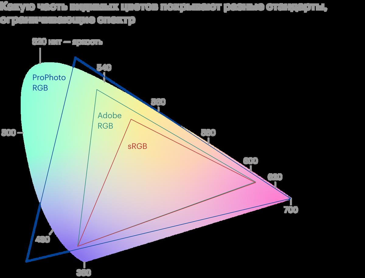 На картинке — схематическое представление разных спектров. Вы можете незаметить разницы между некоторыми цветами, если ваш экран их неподдерживает. Источник: droider.ru