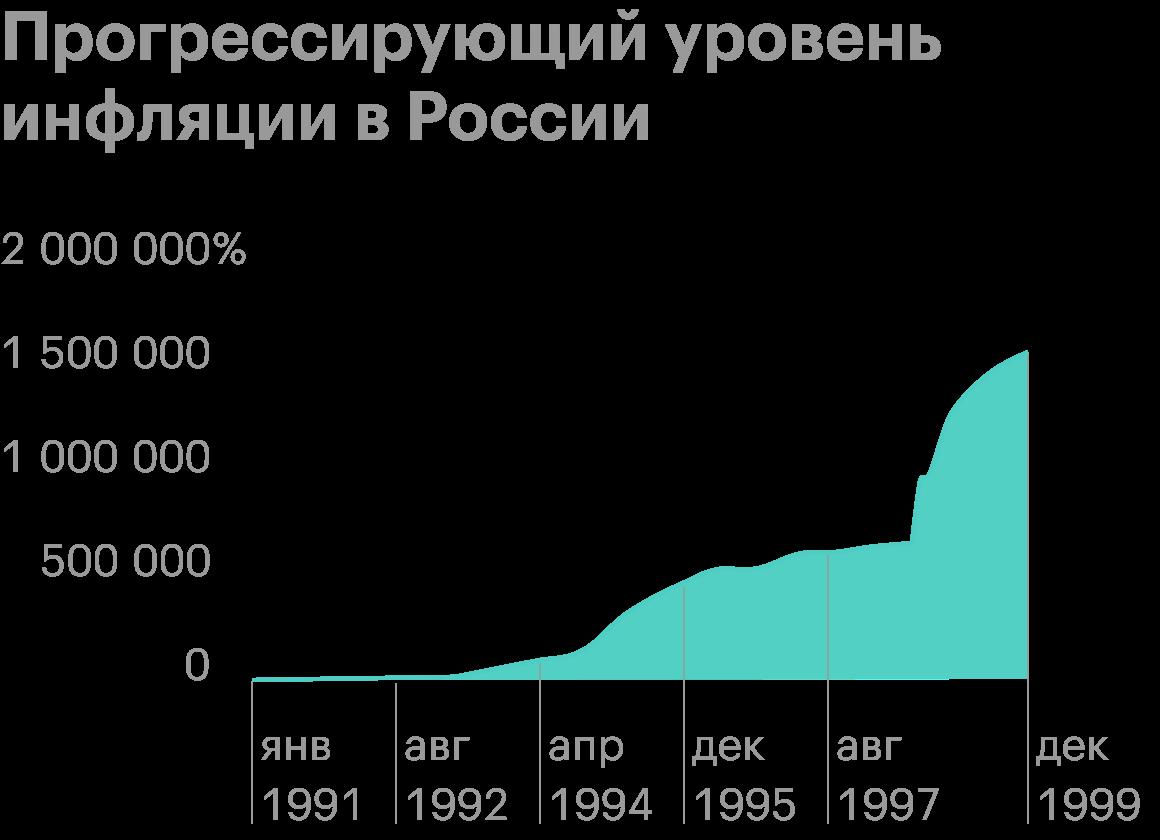 Источник: «Инфляция в России»