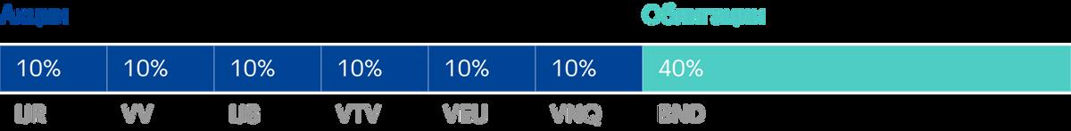Портфель «Кофейня» состоит на 60% из акций и на 40% из облигаций. Источник: lazyportfolioetf.com