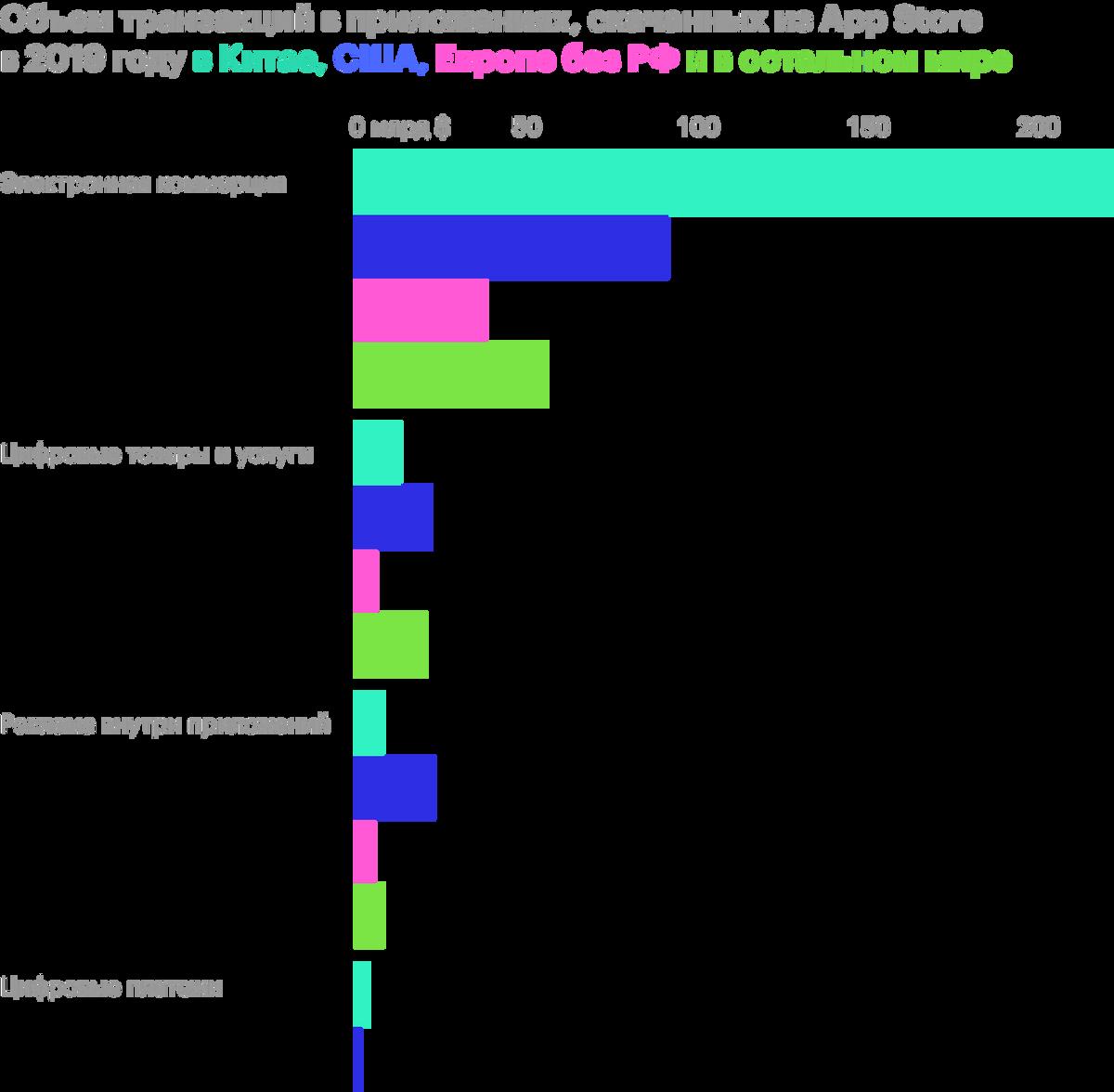 Приблизительные оценки по результатам 2019года. Источник: The Economist