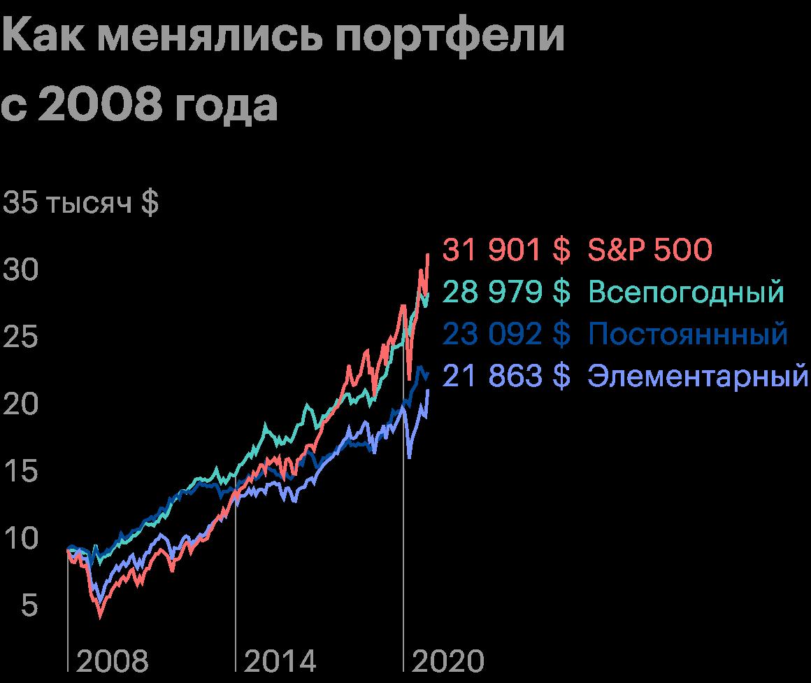 Всепогодный отлично проявлял себя на протяжении всего пути. S&P;500 и элементарный портфель — наиболее волатильные варианты. Источник: Portfolio Visualizer