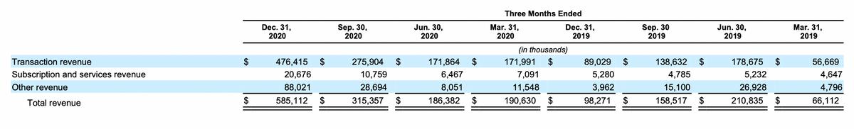 Выручка компании по кварталам и по сегментам в тысячах долларов. Источник: проспект компании, стр.110(127)