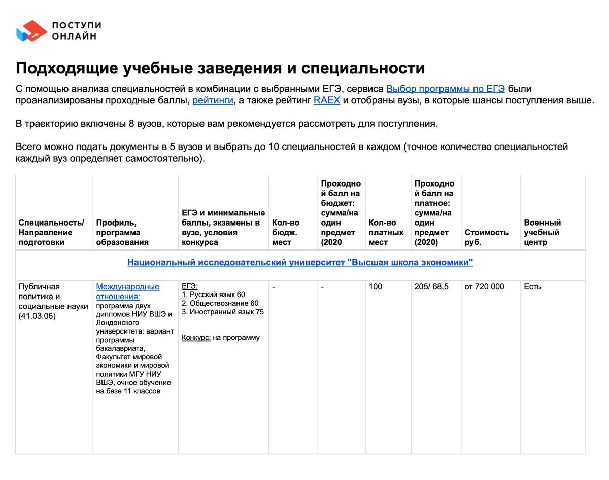 Карта вузов, составленная на сервисе «Поступи-онлайн» дляабитуриента, который хочет поступить на публичную политику
