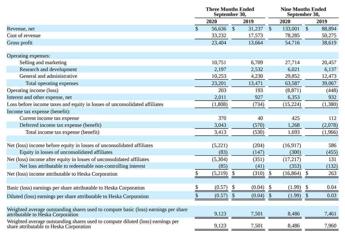 Выручка компании за периоды в тысячах долларов. Источник: квартальный отчет компании, стр.2(6)