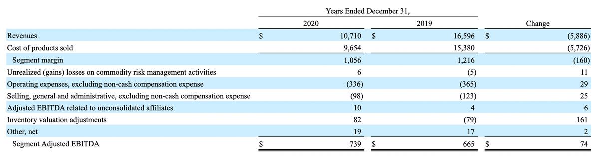 Доля в Sunoco в миллионах долларов. Источник: годовой отчет компании, стр.92
