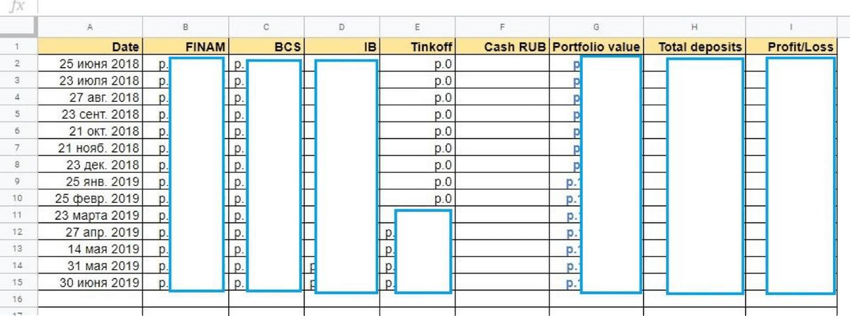 Колонка A — это дата, в колонки B — E я вручную ввожу данные из личных кабинетов разных брокеров. Колонка G — совокупная рыночная стоимость всех инструментов. Колонка H — сколько личных денег я внес брокерам. Разница между H и G показывает текущую прибыль или убыток по всем брокерам. Свободные деньги, которые никуда не вложены, — это колонка F