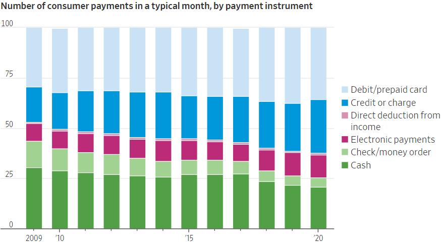 Потребительские платежи в США в процентах от общего объема по методам оплаты: дебетовые карты и карты предоплаты, кредитные карты, прямые отчисления от дохода, электронные платежи, чек или перевод, наличность. Источник: Wall Street Journal