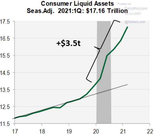 Ликвидные активы американских потребителей в триллионах долларов