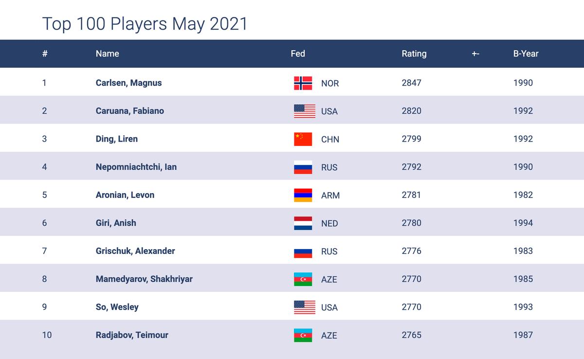 На сайте ФИДЕ постоянно обновляют рейтинги всех шахматистов мира. Показатель выше 2700 — это мировой топ-уровень