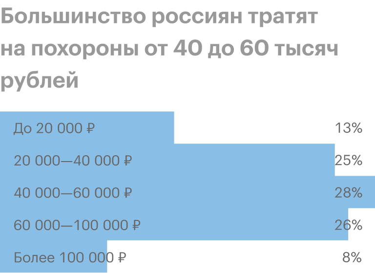 Источник: Институт общественного мнения «Анкетолог»