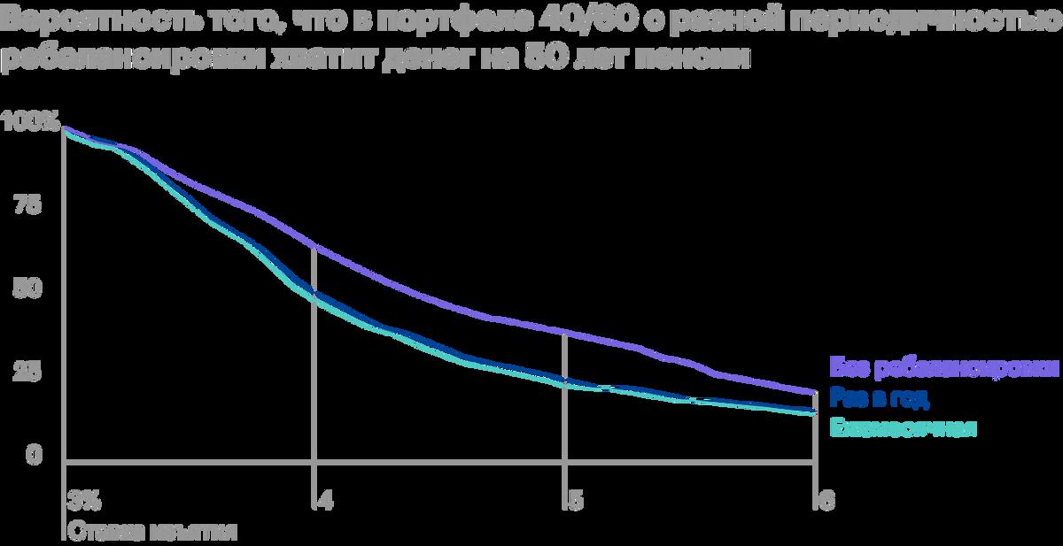 Как видим, чем больше пенсионный горизонт, тем сильнее проявляется разница между различными вариантами портфелей. В рассматриваемом диапазоне со ставкой 3—6% можно не ребалансировать портфель. Источник: ThePoor Swiss