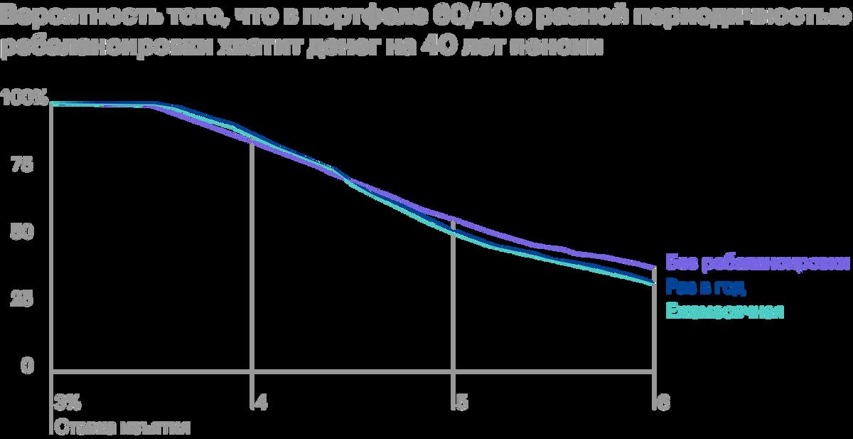 Приставке до 3,5%разницы между стратегиями нет — можно обойтись безребалансировки портфеля, как и в случае со ставкой выше4,4%: ребалансированные портфели показывают более низкий шанс на успех. Но приставке 3,5—4,4% есть смысл ежегодно ребалансировать портфель. Источник: ThePoor Swiss