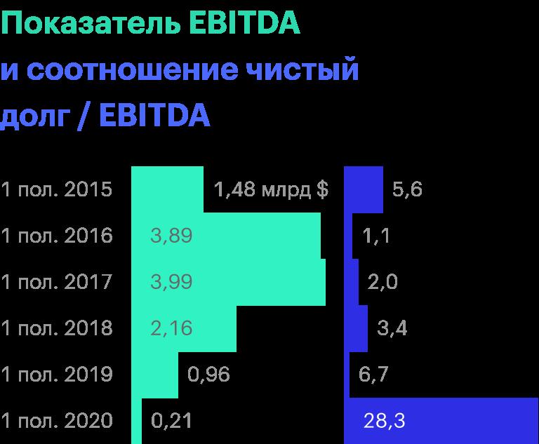 Источник: финансовые отчеты «Русала»