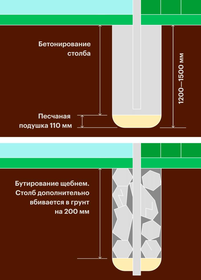 Прибетонировании яму длястолба заливают бетоном, априбутировании засыпают щебнем или камнями. Источник: «Забор-вам-ру»
