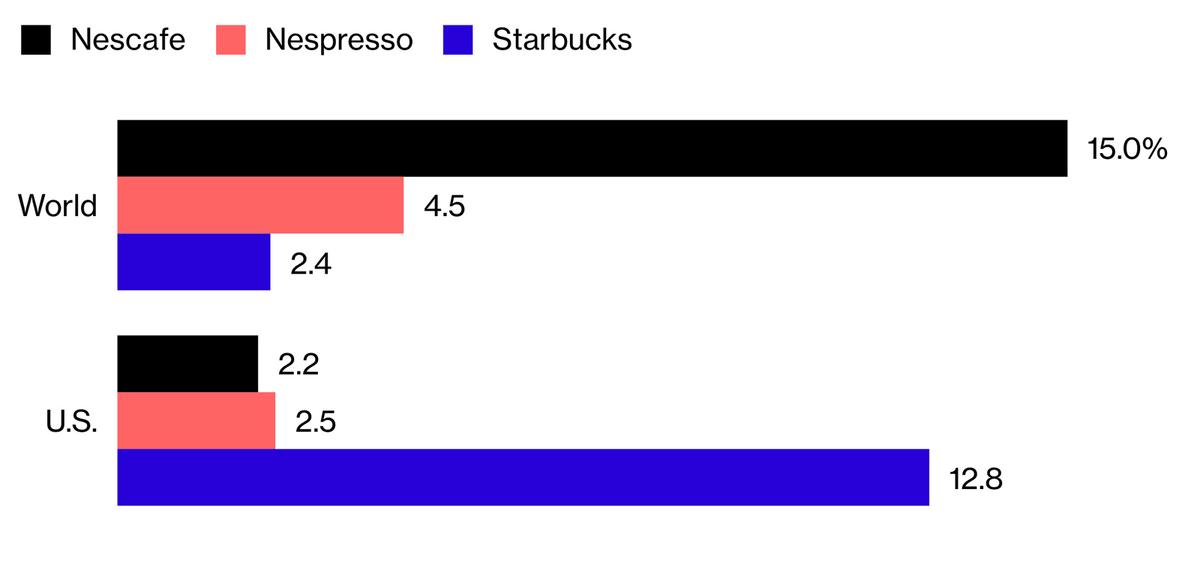 Bloomberg: доля кофейного рынка во всем мире и США. «Нескафе» и «Неспрессо» принадлежат «Нестле», «Старбакс» — «Старбаксу»