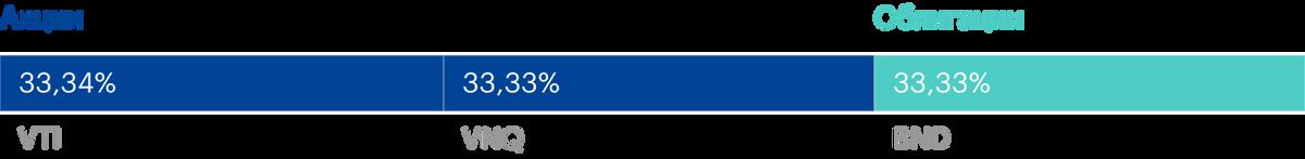 Портфель «Талмуд» состоит на 66,67% из акций и на 33,33% из облигаций. Источник: lazyportfolioetf.com