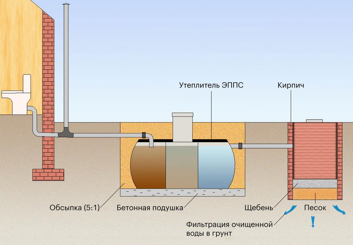 Схема работы трехкамерного септика и поля фильтрации. Поля фильтрации делаются из щебня и песка, которые обладают высокой дренирующей способностью