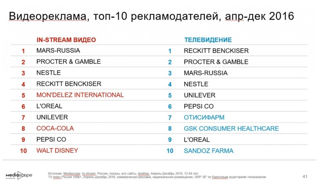 Топ рекламодателей в видеорекламе в апреле 2016 года, источник: Медиаскоп