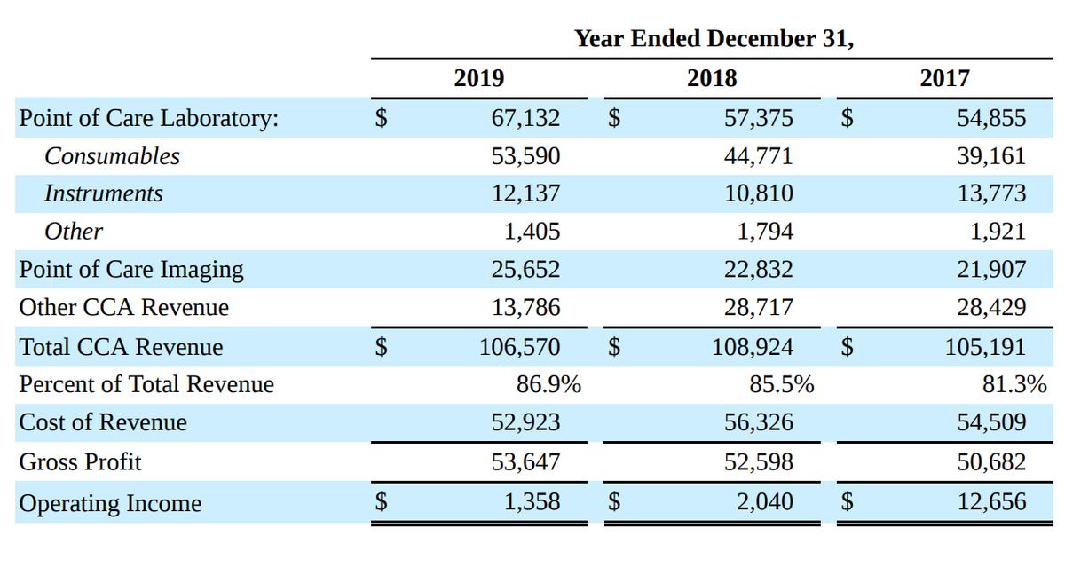 Основной ветеринарный бизнес в тысячах долларов и в процентах. Источник: годовой отчет компании, стр.40(43)