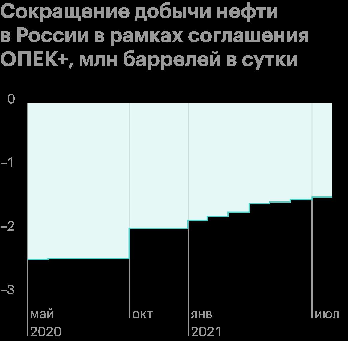 Источник: презентация «Роснефти» за первый квартал 2021года, стр.12