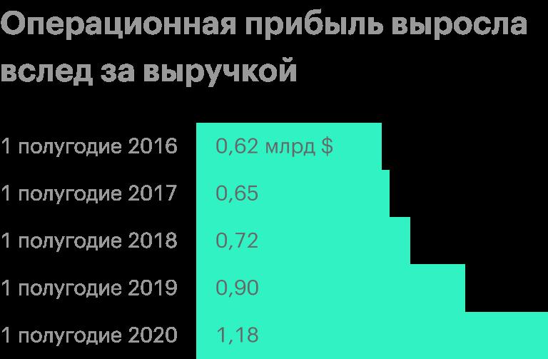 Источник: отчет «Полюса» за 1 полугодие 2020года