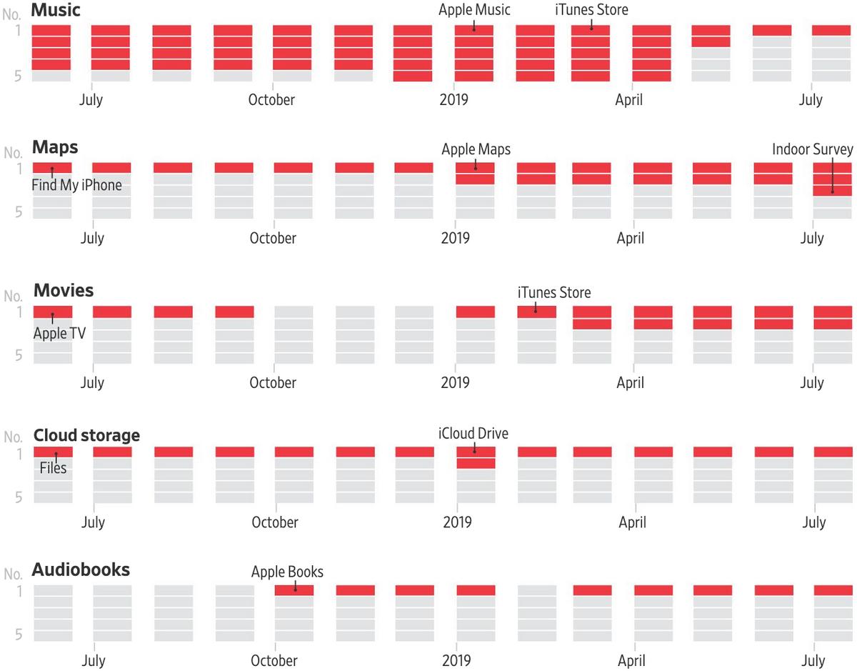 Результаты поиска приложений в AppStore по разным запросам по месяцам. Указаны топ-5 результатов поиска в каждой категории. Красный — приложения Apple, серый — приложения сторонних разработчиков. Категории запросов приложений: музыка, карты, кино, облачное хранилище, аудиокниги. Источник: WallStreet Journal