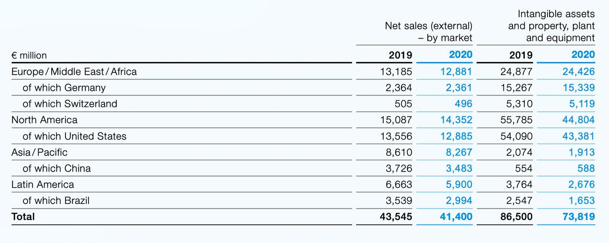 География продаж и активов компании в млн евро. Источник: годовой отчет компании, стр.180