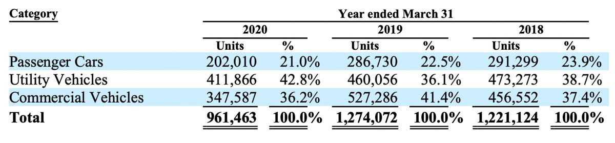 Продажи автомобилей по видам, единиц и процентов от общего числа. Источник: годовой отчет компании, стр.47(56)