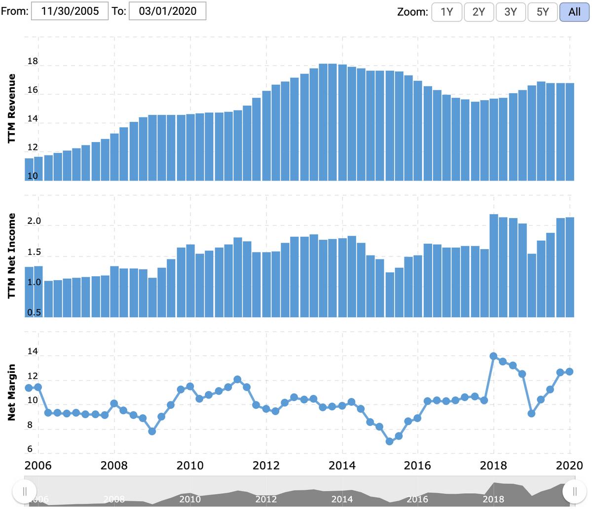 Выручка за последние 12 месяцев в миллиардах долларов, прибыль за последние 12 месяцев в миллиардах долларов, итоговая маржа в процентах от выручки. Источник: Macrotrends