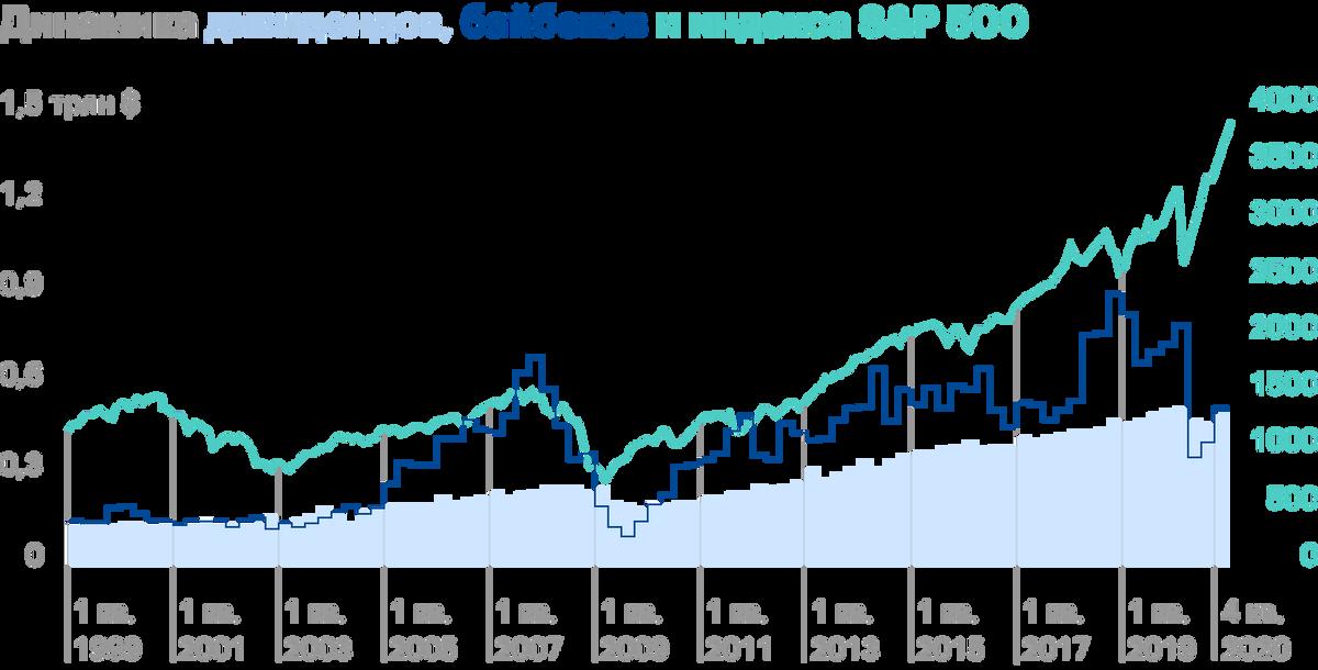 В то время как показатель суммарных дивидендов растет линейно год от года, за исключением периодов рецессии 2008—2009 и 2020 годов, динамика байбеков резкая. Она коррелирует с движением S&P 500. Байбеки служат драйвером роста индекса