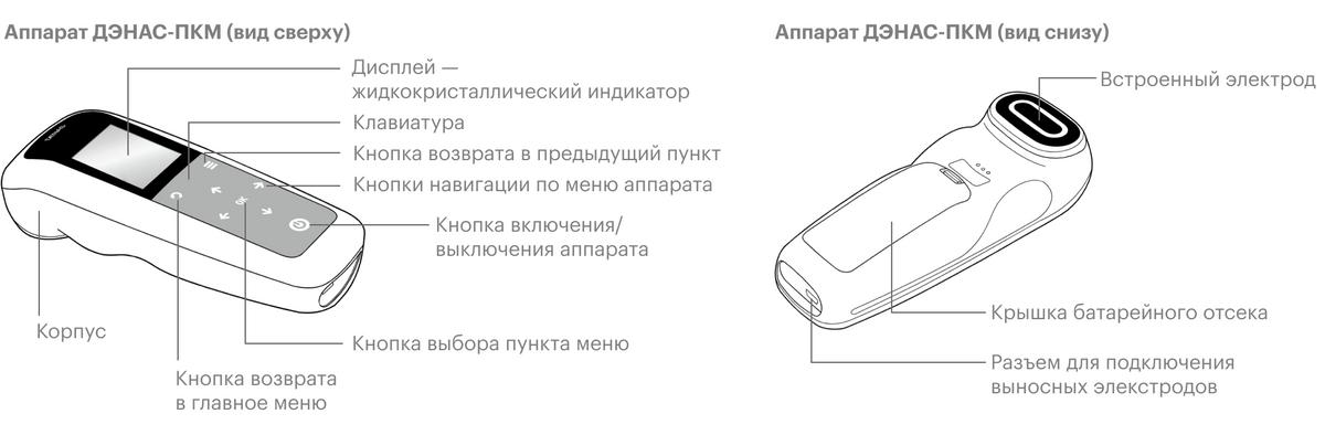 На нижней поверхности устройства есть разъем дляподключения дополнительных электродов, которые можно накладывать, например, на спину