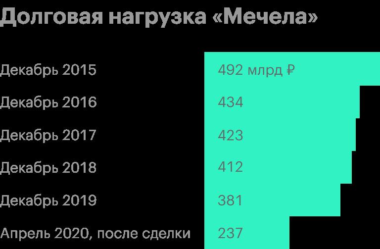 Источник: финансовая отчетность «Мечела» по МСФО, пресс-релиз компании от 22.04.2020