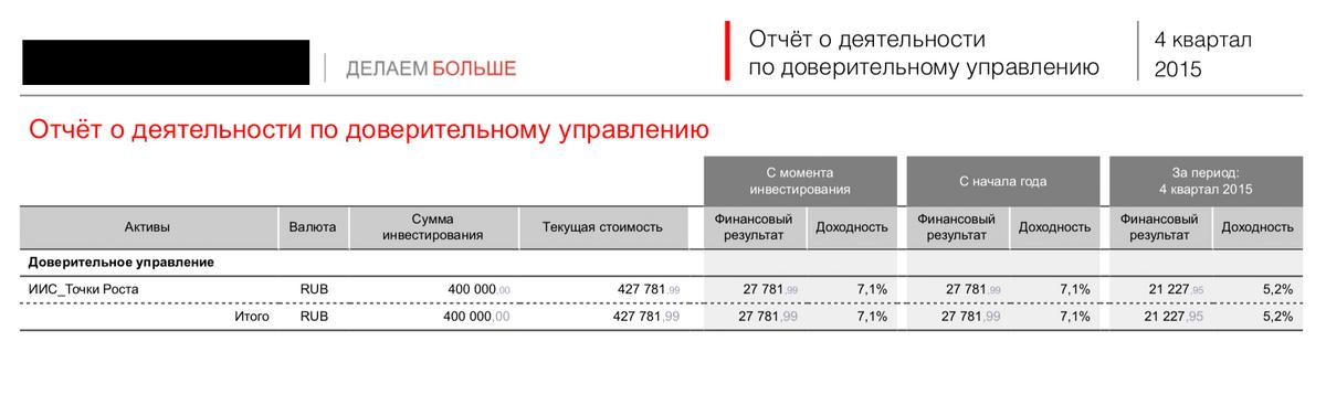 Отчет управляющей компании за 2015 год