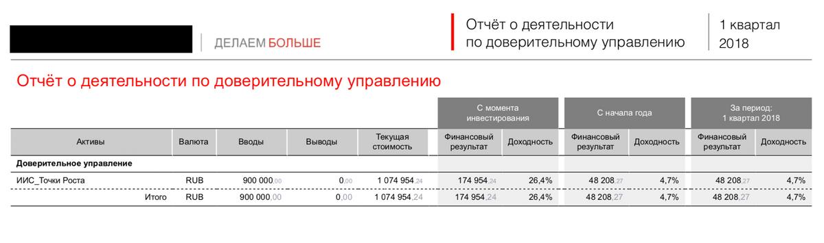 Отчет управляющей компании за 2018 год