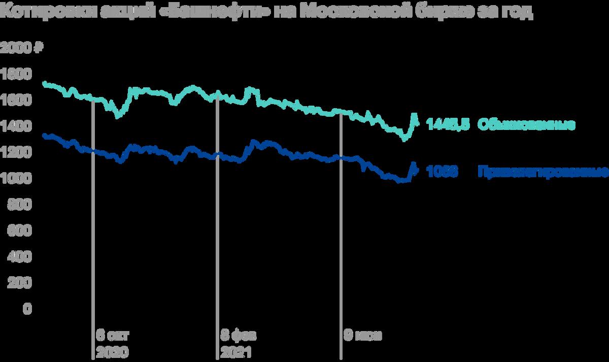Источник: обыкновенные и привилегированные акции в Тинькофф-инвестициях