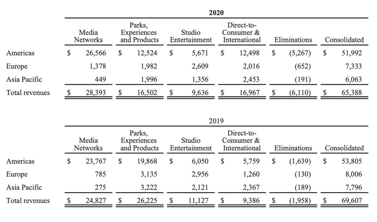 Финансовые показатели в 2020и 2019по регионам в миллионах долларов. Источник: годовой отчет компании, стр.95(98)