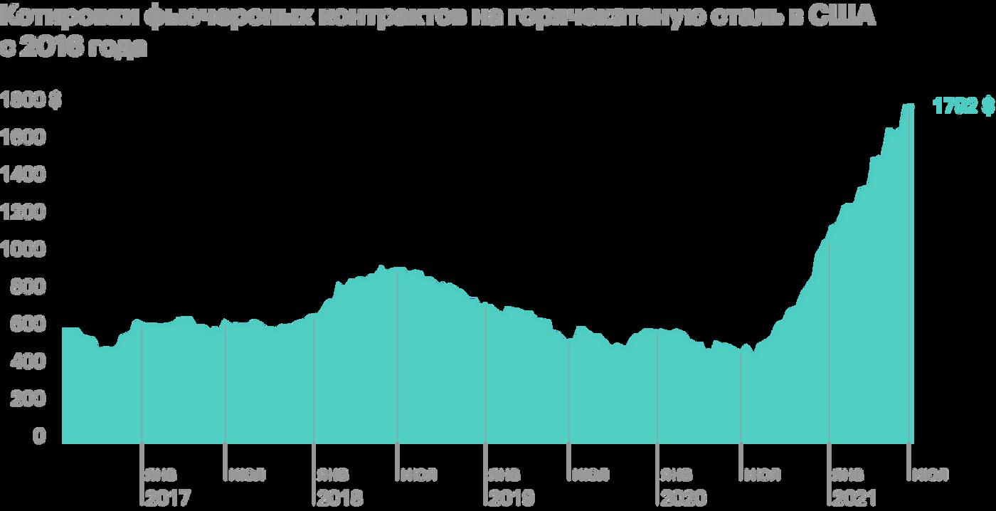В 1 полугодии у НЛМК выросли продажи готовой продукции на фоне взлетевших цен на сталь