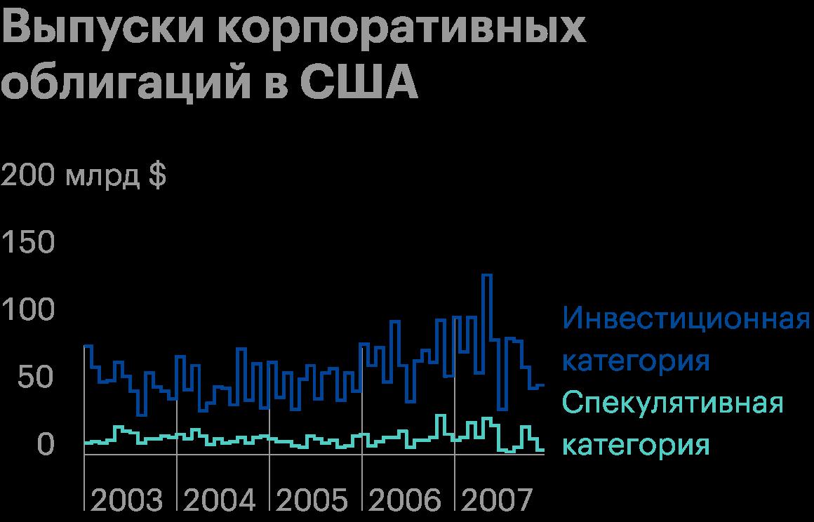 Источник: МВФ