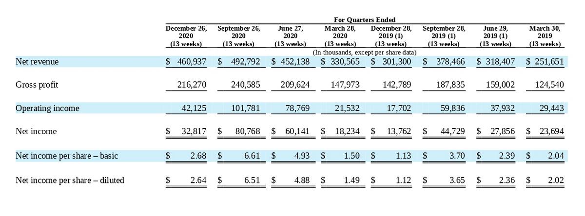 Финансовый результат компании поквартально втысячах долларов. Источник: годовой отчет компании, стр.69