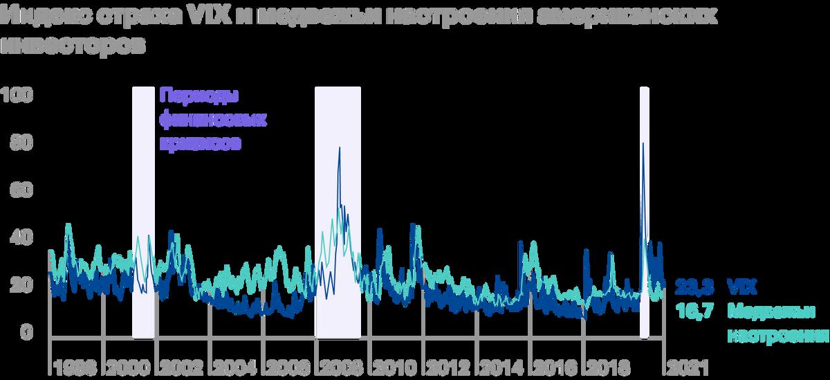 Как правило, максимумы VIX совпадают с периодами мировых финансовых кризисов. Источник: Yardeni