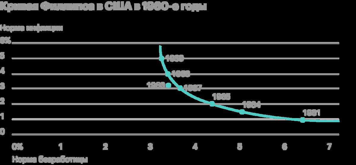 Cчиталось, что высокая инфляция и высокая безработица не могут существовать одновременно. Источник: Grandars