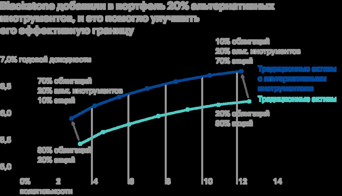 В результате теста Blackstone добавили в портфель 20%альтернативных инструментов, и это помогло улучшить его эффективную границу. В качестве альтернативных инвестиций использовались индексы на частные компании (Cambridge U.S.PE), недвижимость (NCREIF ODCE), долговые обязательства проблемных эмитентов (HFRI Distressed Restructuring) и хедж-фонды (HFRI Fund Composite)