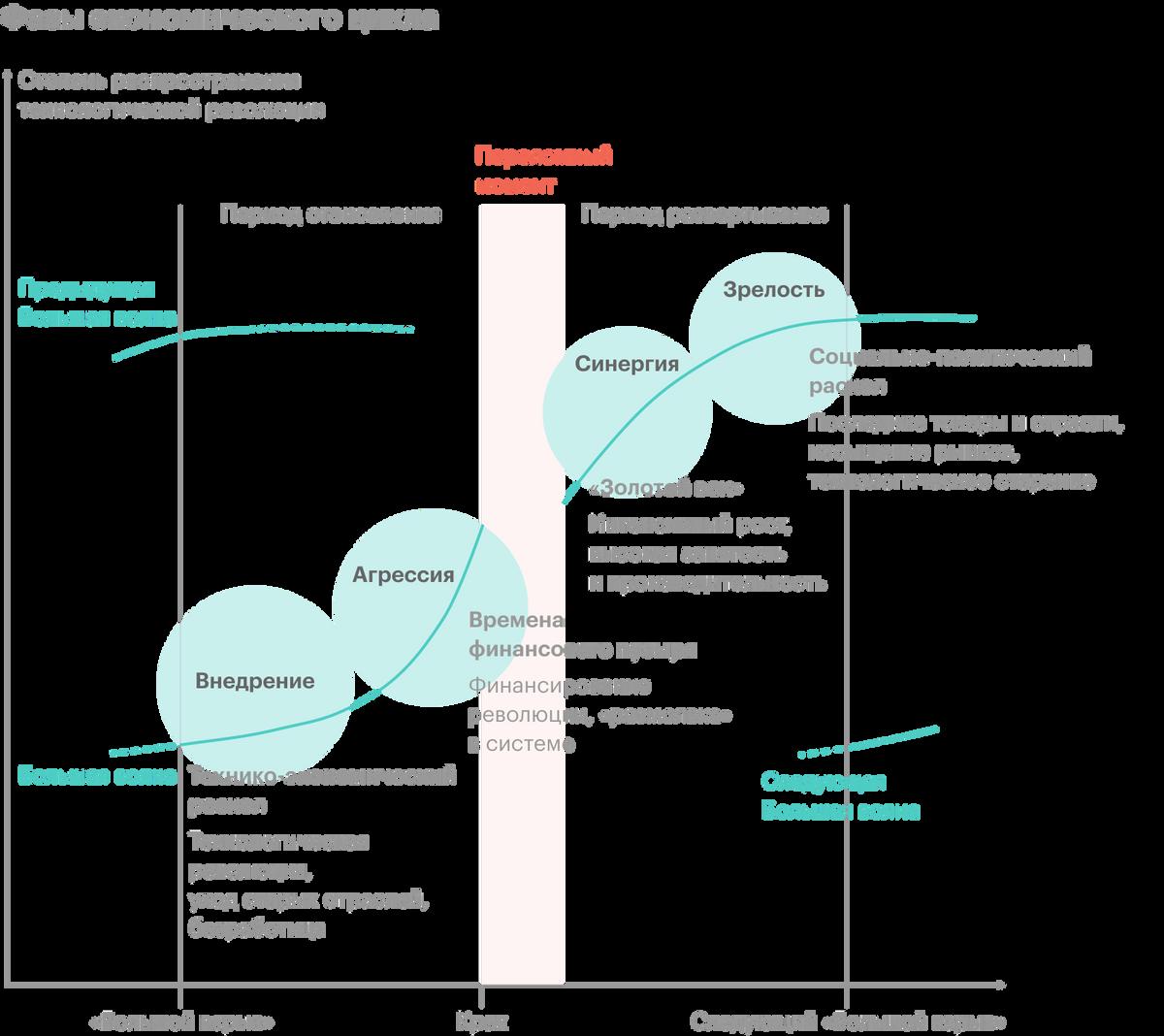 С точки зрения Карлоты Перес, 4 экономические фазы сменяют друг друга, а финансовые пузыри — неотъемлемая часть фазы агрессивного развития. Источник: «Технологические революции и финансовый капитал», Карлота Перес