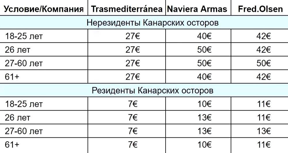 Цена билета в одну сторону с Тенерифе на Пальму в начале декабря 2020года дляодного человека