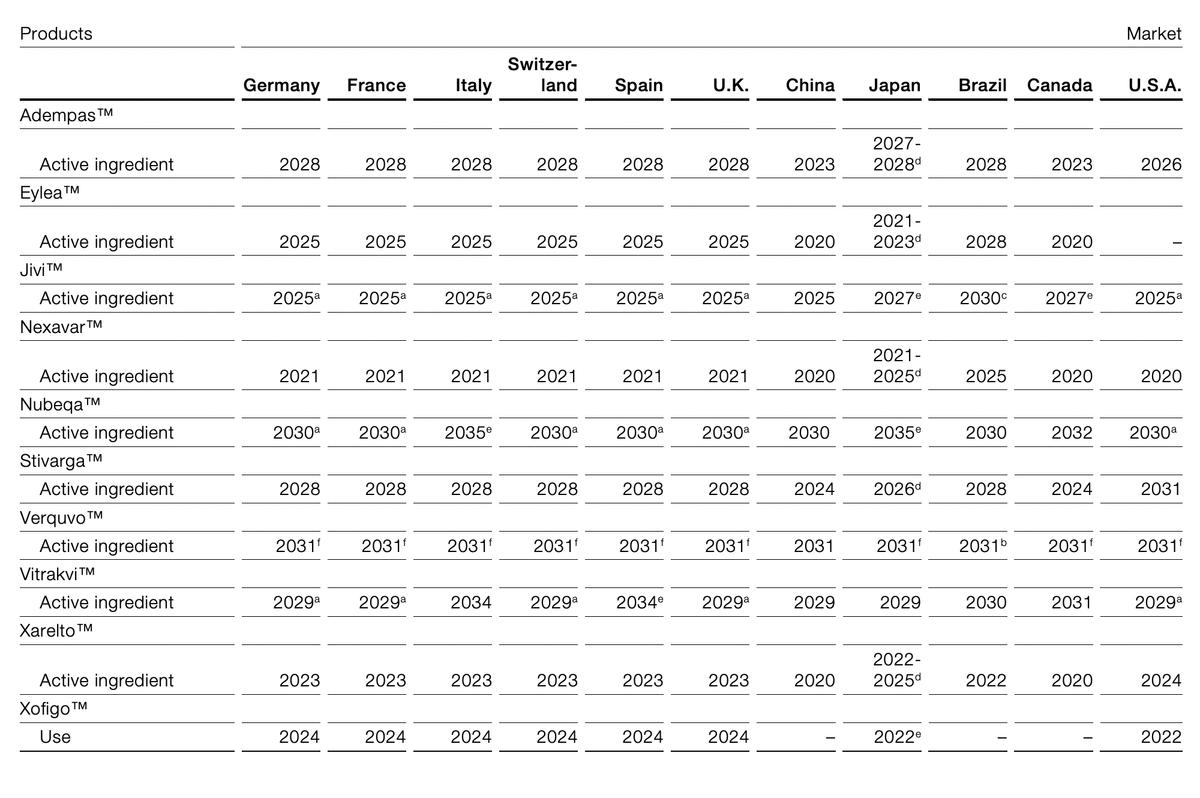 Сроки окончания действия патентов компании в разных регионах. Источник: годовой отчет компании, стр.54