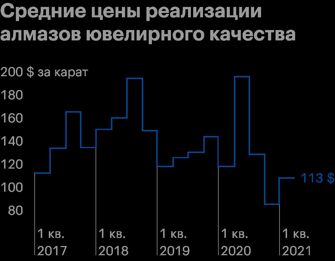 Источник: операционные данные «Алросы» за 1 квартал 2021года, стр.4