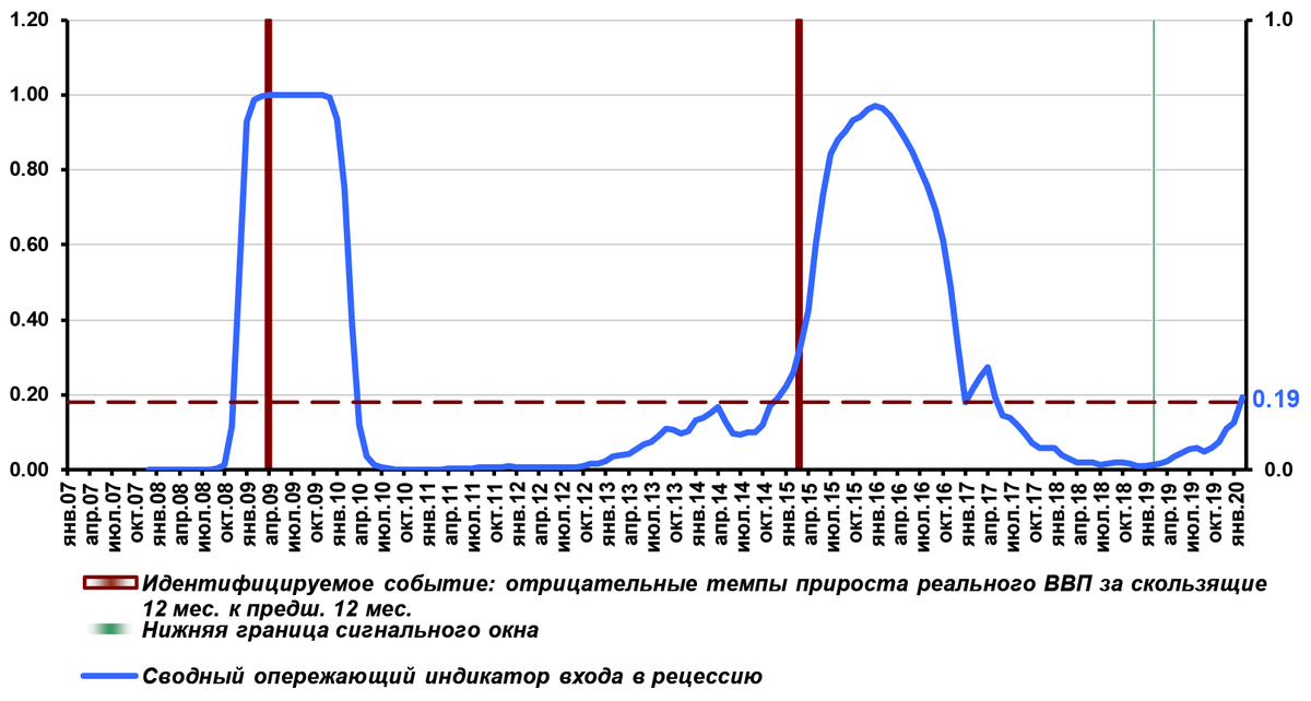 СОИ входа в рецессию ЦМАКП на март 2020 составил 0,19