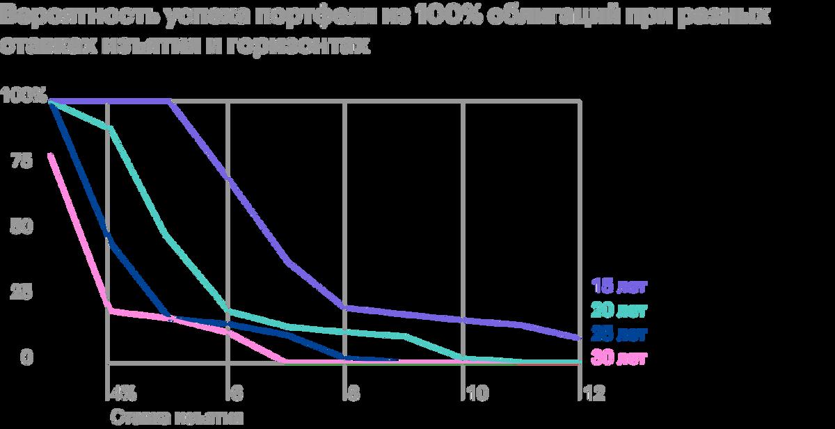 Портфель истощается гораздо быстрее, чем аналог из акций. Пригоризонте 15 лет приставке 5% также можно добиться 100%-го успеха, но большие пенсионные периоды такой портфель не выдерживает: на горизонте 20—25 лет безопасная ставка — 3%, а если срок 30 лет — ставка должна быть ниже 3%. Источник: Poor Swiss